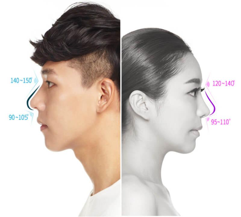 Bạn sẽ nhận thấy toàn bộ cấu trúc mũi được chỉnh hình một cách toàn diện từ điểm giữa chân mày đến điểm giữa hai khóe mắt, điểm đầu mũi được thực hiện tổng thể.